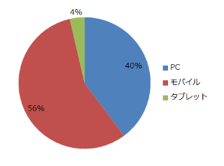 percentDevice