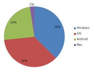 percentOs
